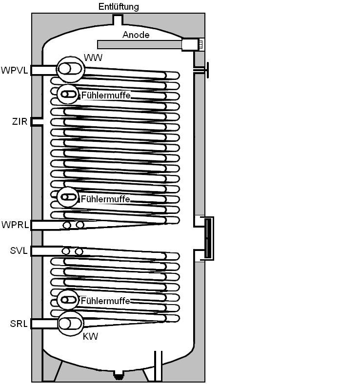 Wärmepumpe Solar Speicher